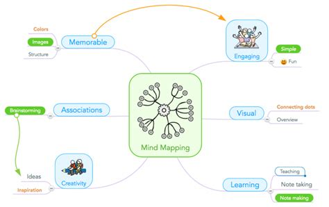 Class Std Map Used Wihout Template Parameters by How One Teacher Uses Mind Mapping In The Classroom To