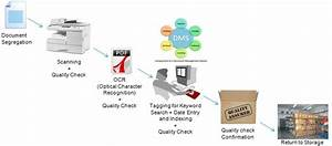 digitizing and archiving demerg systems your source for With document digitization process