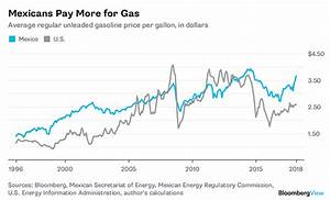 Mexico 39 S High Gasoline Prices Don 39 T Make A Lot Of Sense