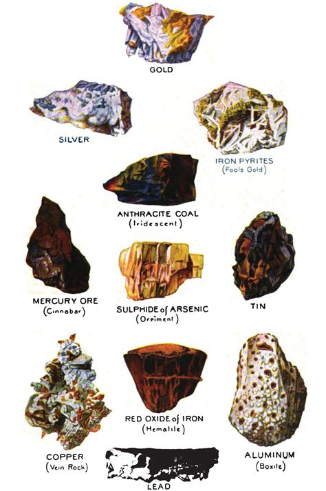 Mineral And Elements Facts For Kids