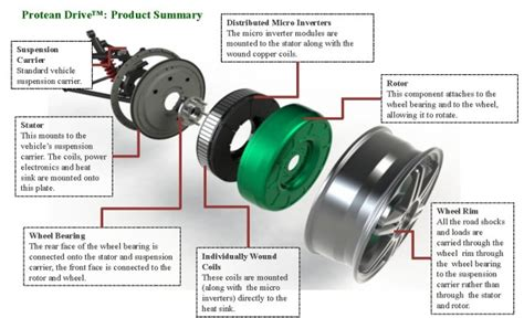 Protean Inside Out Wheel Motor Design Company Watch