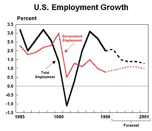 bureau of economic analysis us department of commerce may report 1997