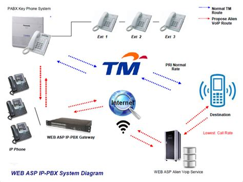 Malaysia Voip Pbx Equipment Installer