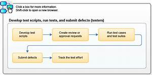 Software Testing Process Flow Diagram