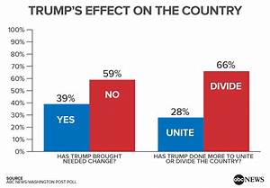 jobsanger: Two-Thirds Of Americans Say Trump Is Dividing ...