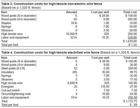 fence cost comparison estimated costs for livestock fencing ag decision maker
