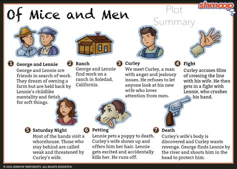 Lennie In Of Mice And Men Chart