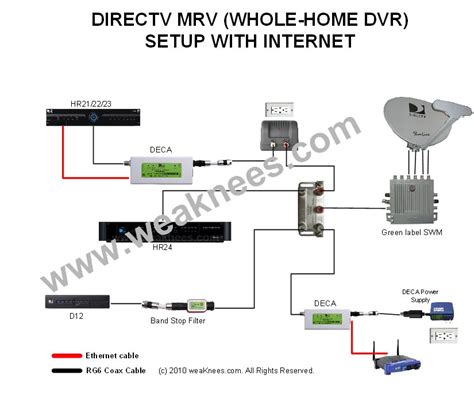 directv whole home dvr wiring diagram directv deca networking components for multi room viewing
