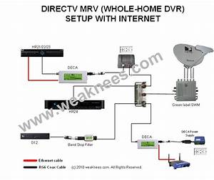 Directv Deca Networking Components For Multi
