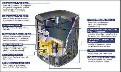 faq rye heating  air conditioning