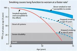 What Is Copd And How Does It Develop