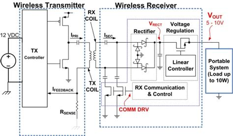 Design Tips For Implementing Wireless Power System