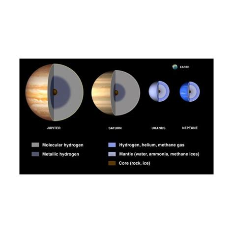 gas giant planets   solar system