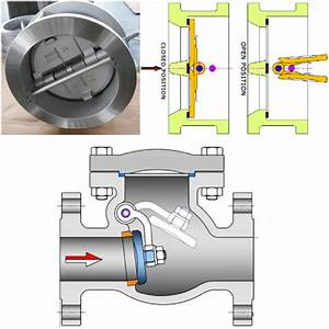 Comparison Between Swing And Dual Plate Check Valve
