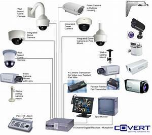 Gravity Enterprises  Digital Video