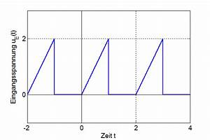 Fourierreihe Berechnen : systemtheorie online rlc schaltung mit periodischer anregung ~ Themetempest.com Abrechnung