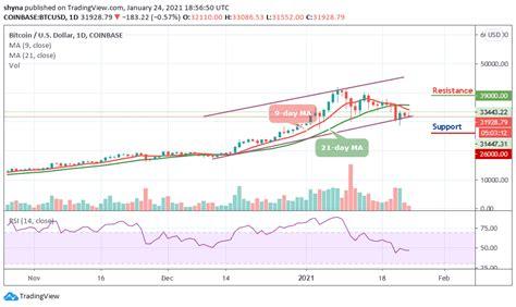Bitcoin price prediction for may 2021. Bitcoin Price Prediction: Bears Take Over as BTC/USD Price ...