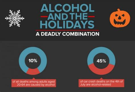 dangerous holiday charts effects  alcohol