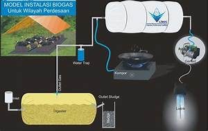 Pkmm Bio Gas Its  Proses Instalasi