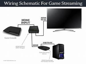 How To Capture Gameplay From Tv Games  U2013 Forge By Games