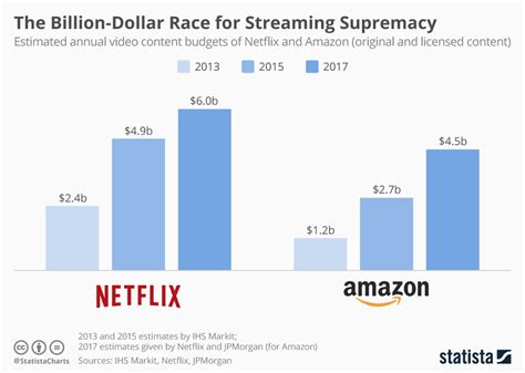 Chart The Billiondollar Race For Streaming Supremacy