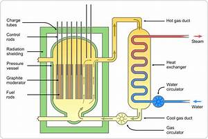 Scheme Of Magnox Nuclear Reactor  Gcr  Showing Gas Flow