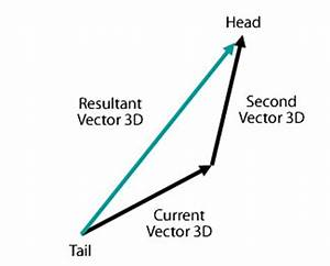 Two Dimensional Motion and Vectors - Physics