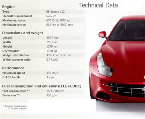 Enter the car make and car model for which you want to see an overview of engine codes. 2012 Ferrari FF V12 engine 2+2 seating and AWD supercar specs and wallpaper - video - Garage Car