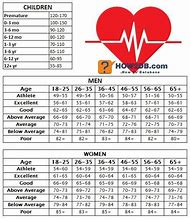 Best resting heart rate ideas and images on bing find what you