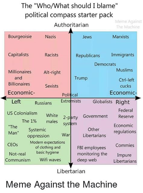 Political Compass Memes - pic of the day qbn