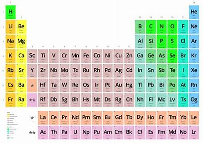 Elements Standard Particle Down Physics Periodic Human
