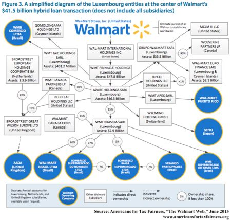 Walmart  Sourcewatch. Sample Oracle Dba Resumes Template. Pet Care Instructions Template. Letter Of Recommendation Sample From Employer Template. Online Division Flash Cards Template. Blank Straight Bill Of Lading Short Form. Paid Time Off Request Form Template. Letter Of Recommendation For Grad School Template. Objective For Resume In Sales Template