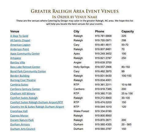 list  raleigh area wedding venues    start