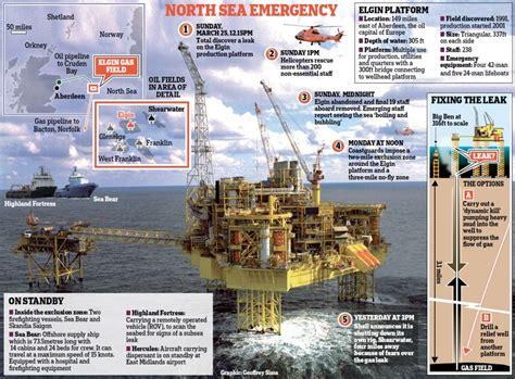 north sea gas leak threatens repeat  piper alpha oil rig