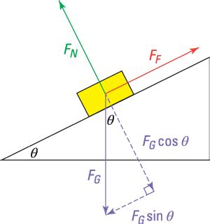 Friction Inclined Surfaces Physics Problems Dummies
