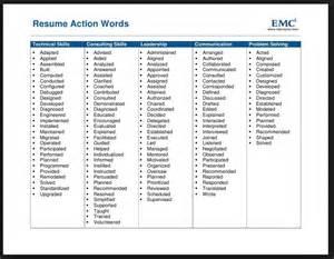 power resume words synonyms resume power verbs free resume templates