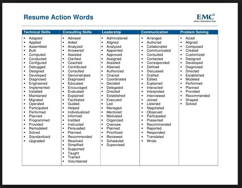 Active Words To Use In Resume by Resume Power Verbs Free Resume Templates