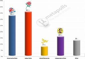 United Kingdom General Election: 1 Feb 2015 poll (YouGov ...
