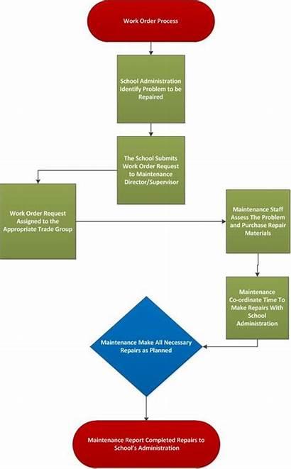 Process Order Scotland Maintenance Schools County