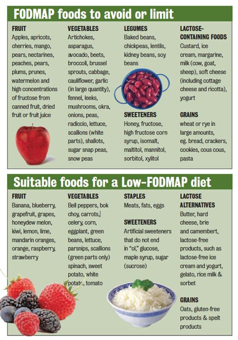 ibs and a low fodmap diet premier medical group