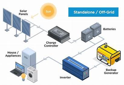 Battery System Solar Setup Grid Storage Batteries