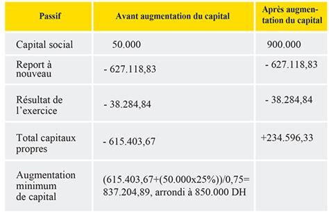 si鑒e social d une entreprise entreprises déficitairesc est le moment d augmenter votre capital l 39 economiste