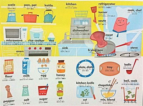 kitchen vocabulary english pinterest english