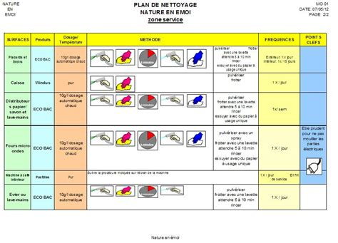 plan de nettoyage cuisine collective qualité et haccp