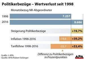 13 Gehalt Berechnen : kein h heres gehalt f r politiker als symbolische aktion parlament inland ~ Themetempest.com Abrechnung