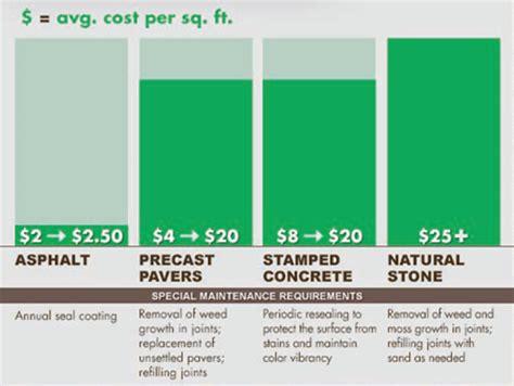 cost of concrete sted concrete dallas