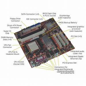Computer Motherboards Explained  What Is A Motherboard