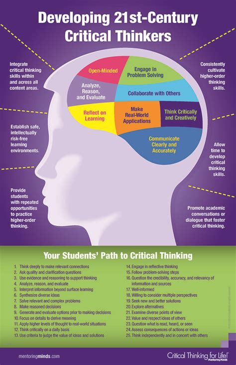 Developing 21st Century Critical Thinkers Infographic By Mentoring Minds  Critical Thinking