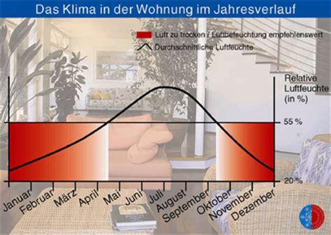 Trockene Luft In Wohnung by Gesundheitsprobleme Durch Trockene Heizluft Trockene
