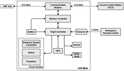 sensors  full text development  testing